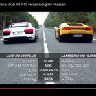 ランボルギーニ ウラカン 対 アウディ R8、610馬力スーパーカーが加速対決[動画]