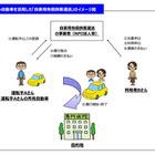 東京海上日動、自家用車で過疎地の有償運送を行う自治体・NPO法人向け自動車保険を発売