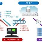 ソフトバンク、ドローンを活用したソーラーモジュール検査システムのプロトタイプを開発