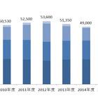 国内デジタル地図DB市場は縮小傾向、新たな需要に期待…矢野経済調べ