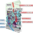 産総研など、リチウムイオン電池内部の反応不均一性の可視化に成功…EV用電池の設計に適用