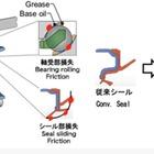 ジェイテクト、低トルク化・耐摩耗性能を向上したホイール用ボールハブユニットを開発