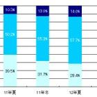 冬のボーナスアンケート、海外旅行や住宅購入が増加…MM総研