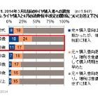 乗用車タイヤ、4人に1人が消費増税を意識して購入…GfK Japan調べ