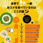 世界で一番お米を食べている国は? 日本の意外な順位