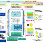 三菱電機など7社、ダイナミックマップ構築の試作・評価に関する調査検討を受託