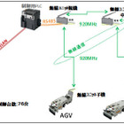 OKI、日産栃木工場に920MHz帯マルチホップ無線ユニットを納入…無人搬送車を遠隔制御