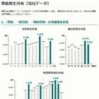 三井ダイレクト損保、事故データをWebに公開…12月と3月、8月は事故多発