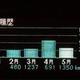 【プリウスPHV 3か月検証】EV走行比率は32%! 3か月間で約5300円の電気代 画像