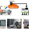 KDDIとNHK、5Gによる移動車両からの8K映像リアルタイム伝送に成功…国内初
