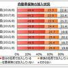 自動車保険加入率は72.7%、トップは東京海上日動火災保険 マイボイスコム調べ