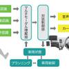 「ちょっと右曲がって」音声・視線・ジェスチャで制御する自動運転車、名古屋大学などが開発