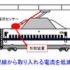 東海道新幹線の着氷霜をリアルタイムに検知…パンタグラフの損傷を抑える監視システム 2020年度に導入