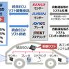 アイシン、デンソーなど4社、自動運転普及に向けた統合ECUソフト開発の合弁会社設立へ