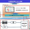 データ活用で交通事故撲滅へ、NTT西日本など高松市で実証事業開始