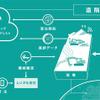 コベルコ建機×日本マイクロソフト、建設現場のテレワークシステム推進で協業