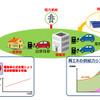 豊田通商と中部電力、電動車の蓄電池を活用したV2G実証事業を継続実施