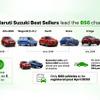 マルチスズキ、ガソリン車の70%を新排ガス基準に先行適合…2020年春施行予定