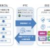 AI・IoTプラットフォームを活用してタイヤを生産、住友ゴムなど3社が協業開始