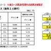 子連れ専用車両で新幹線デビュー 年末年始のやまびこ