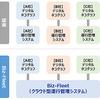 複数メーカーのデジタコに対応するトラック運行管理システム SGシステムが開発