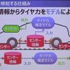 「タイヤ力」を可視化するインテリジェントタイヤ…トーヨータイヤが概念実証