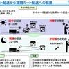物流車両の交通量を減らす実証事業を選定 東京オリンピック・パラリンピック対策