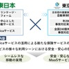 JR東日本と東京海上火災、MaaS領域で提携---実証実験を実施へ
