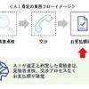 AIによる自動車修理見積りチェックシステム導入 三井住友海上/あいおいニッセイ同和損保