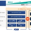 KDDI、コネクテッドカー関連事業を強化…米ステーションデジタルメディアと資本提携