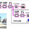 東京ガス、水素充填圧力を2倍に…燃料電池ステーション