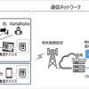 スマートVPNを使って建機を遠隔操縦…実証実験に成功 ソフトバンク