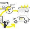ダイナミックプライシング実用化へ、EV・PHEV向け充電調整の実証事業開始