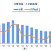 企業倒産件数が大幅減、全9地区で過去30年間最少を記録…2021年上半期 東京商工リサーチ