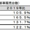 EV世界販売台数、2022年にはHVを上回る---欧州・中国が牽引 富士経済予測