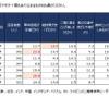 東アジア6か国、コロナ禍により移動手段は「二輪車」へシフト…矢野経済調べ