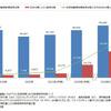 世界新車販売台数、2030年には電動車が内燃機関車を超える 矢野経済研究所