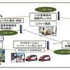 JTB法人東京、EVモビリティ観光活性化事業の実証実験を那須で開始