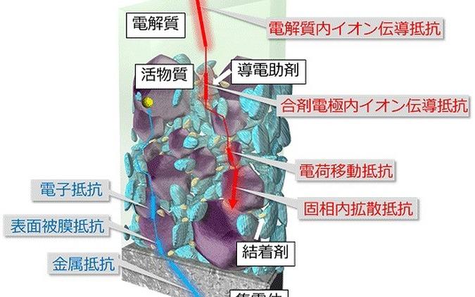 産総研など、リチウムイオン電池内部の反応不均一性の可視化に成功…EV用電池の設計に適用 画像