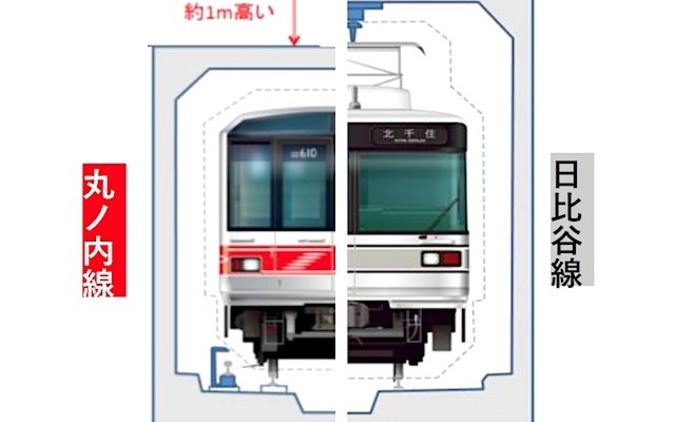 集電方式とトンネル高さの比較