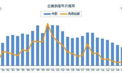2015年の全国企業倒産件数、25年ぶりの9000件割れ…東京商工リサーチ調べ 画像