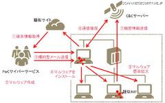組織向け攻撃ツールで「サイバー攻撃演習」 画像