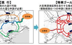 国交省、特車ゴールド制度を開始…ETC2.0装着車の特殊車両通行許可を簡素化 画像