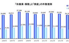 2015年の休廃業・解散は2万3914件、3年連続で減少…帝国データバンク 画像