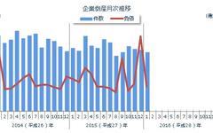 企業倒産件数、1月としては25年ぶりの700件割れ…東京商工リサーチ 画像