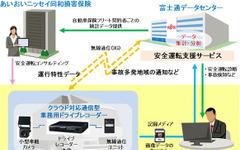富士通、あいおいニッセイ同和にテレマティクスサービスを提供 画像