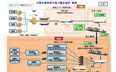 国土交通省、関西から首都圏へ災害支援物資を海上輸送する実効性を検証 画像
