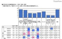 月収9.63万円、文系はバイトに熱心…大学生活の実態 画像
