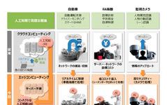 三菱電機、車載機器などに搭載できる「コンパクトな人工知能」を開発 画像