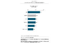 小型トラック顧客満足度調査、日野が2年連続トップの評価…JDパワー調査 画像